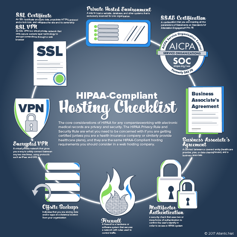 HIPAA Hosting Requirements