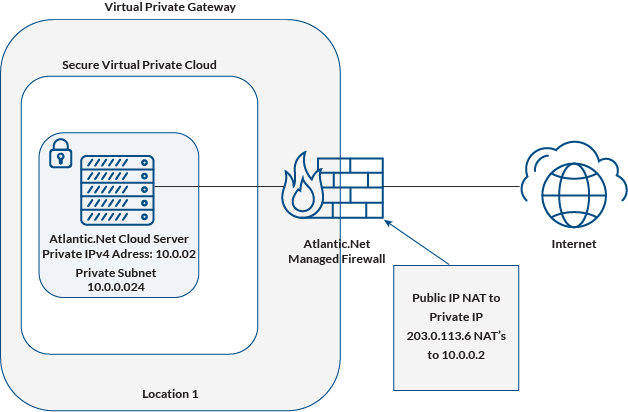 VPC with Managed Firewall