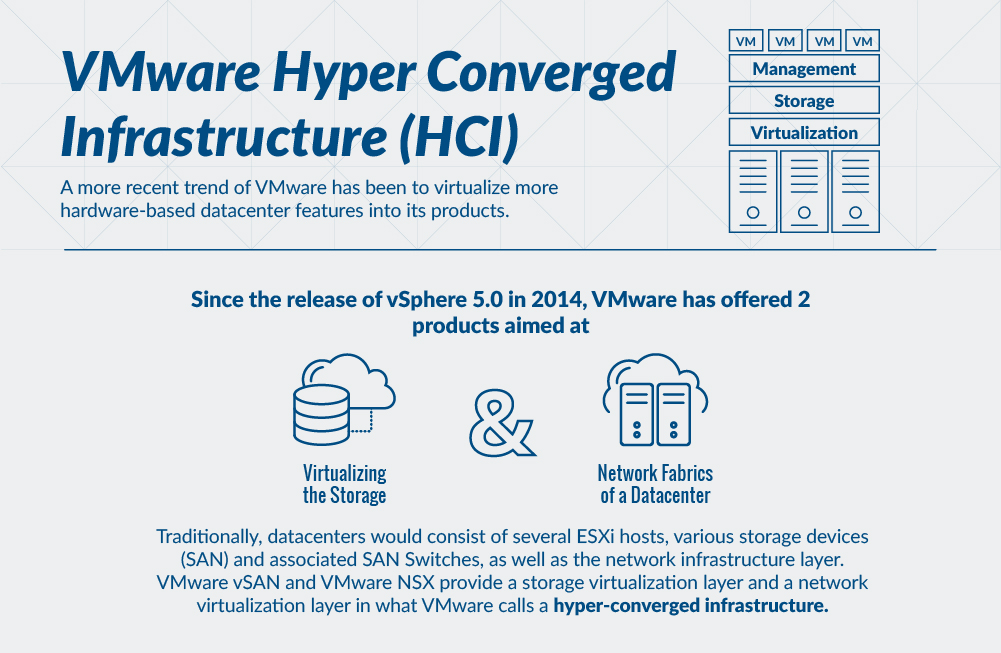 What is VMware?