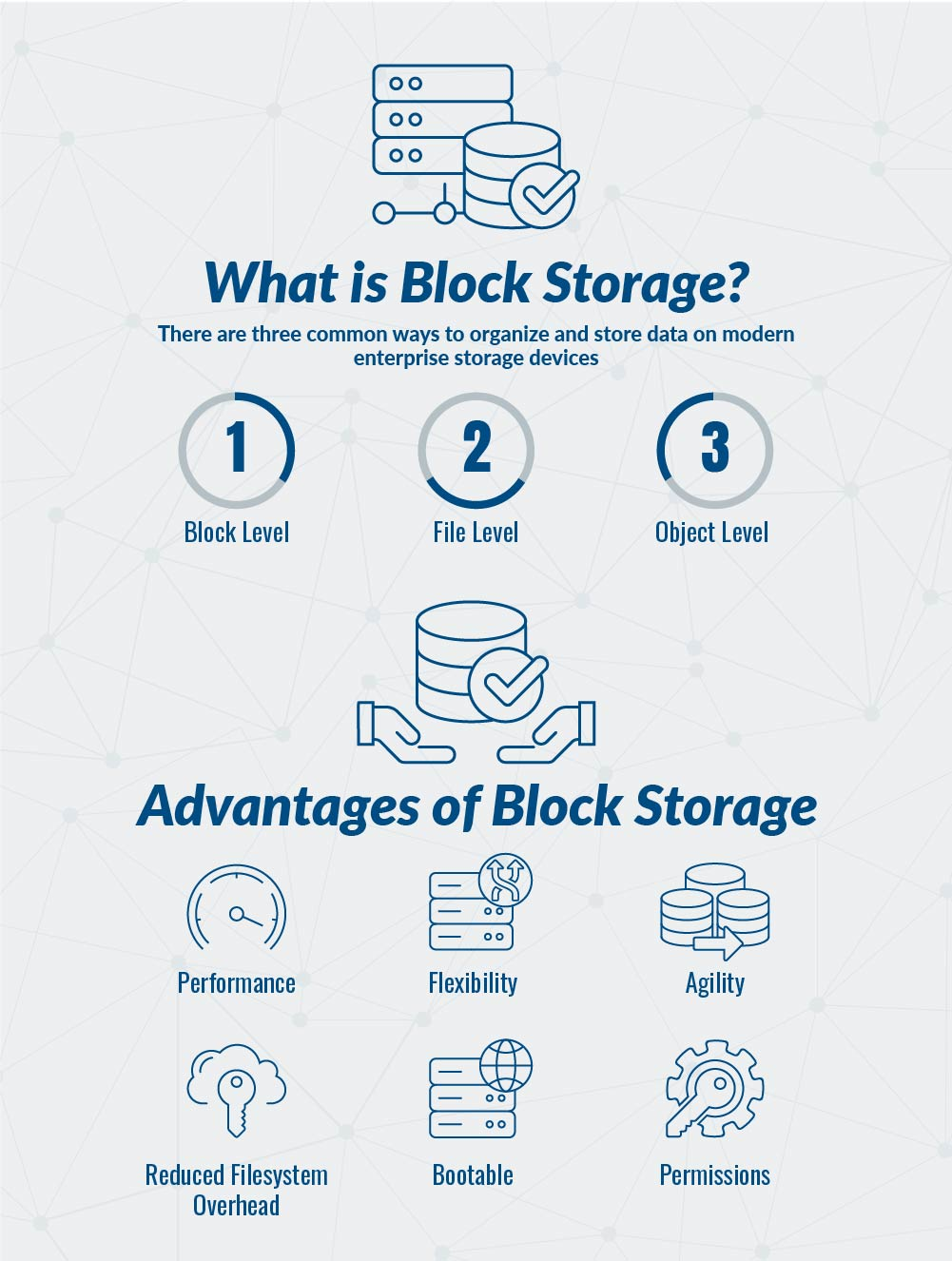 What is Cloud Block Storage graphic