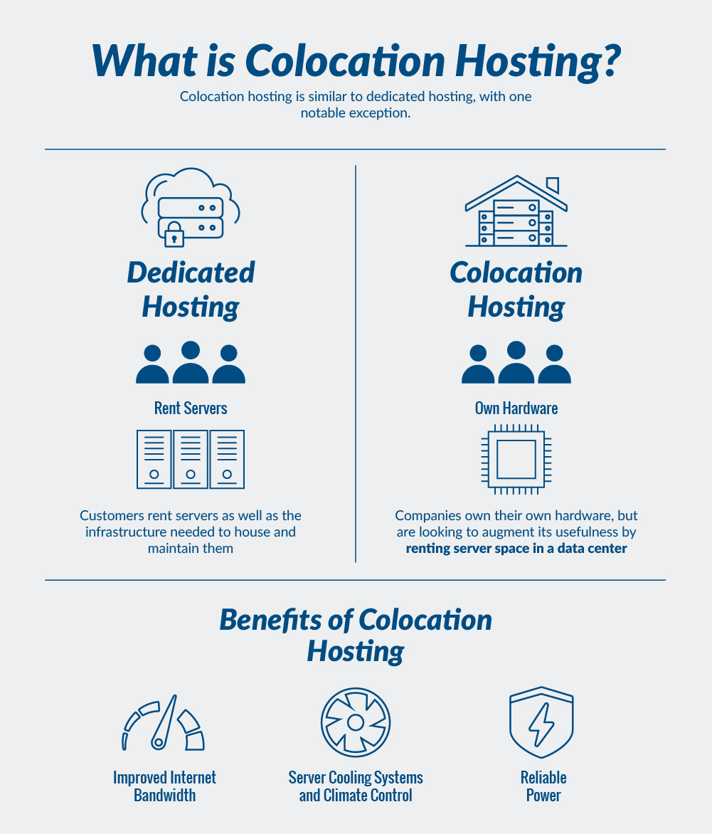 what-is-colocation-hosting