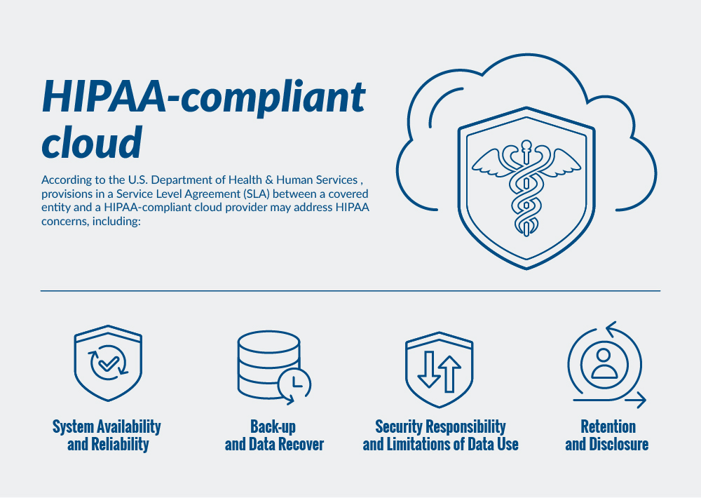 HIPAA Compliant Cloud Infograph