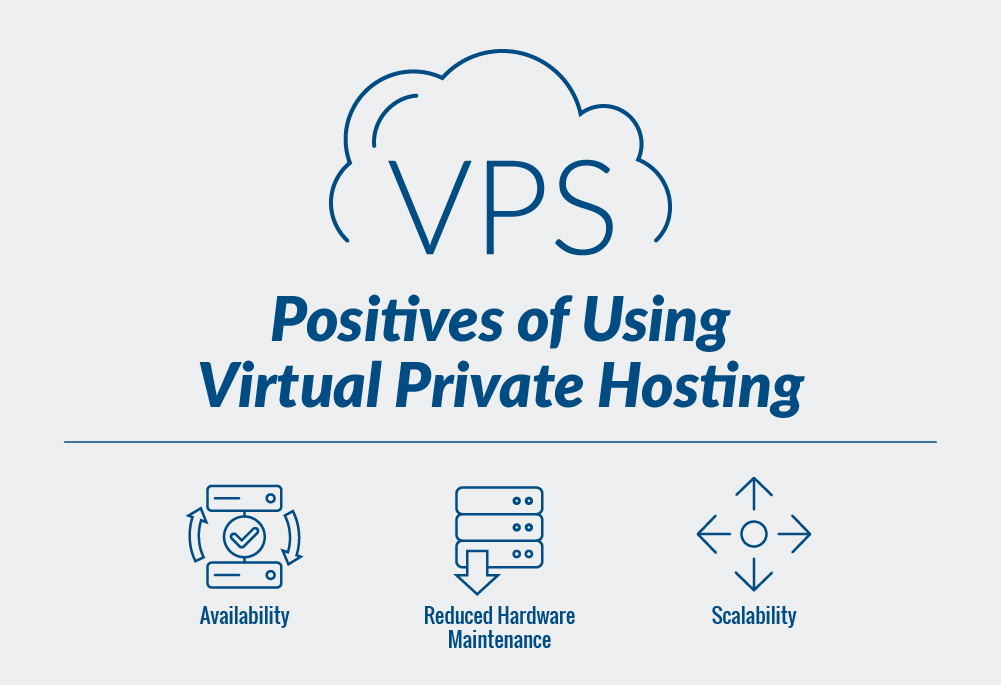 Virtual Private Hosting (VPS Hosting)