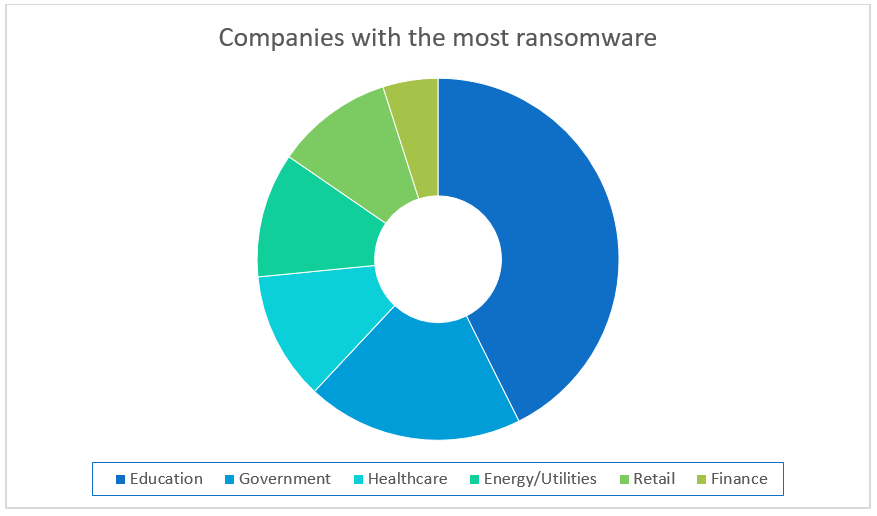 Source: https://info.bitsighttech.com/bitsight-insights-ransomware