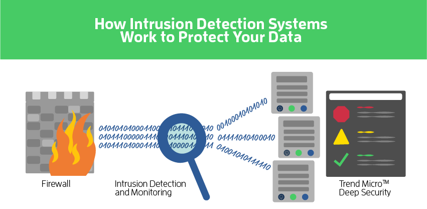a report on intrusion detection systems ids and intrusion prevention systems ips While traditional ids and intrusion prevention (ips) software is not optimized for public cloud environments, intrusion detection remains an essential part of your cloud security monitoring that's why alienvault usm anywhere™ provides native cloud intrusion detection system capabilities in aws and azure cloud environments.