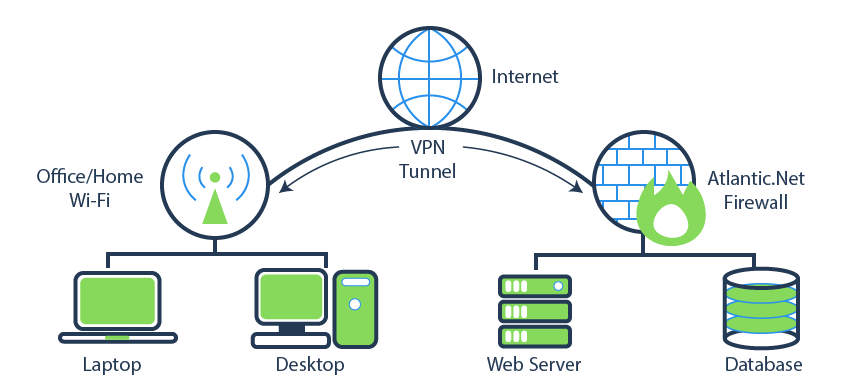 what is a vpn and do i need one? all about virtual private networks Wi-Fi Network Office Diagram