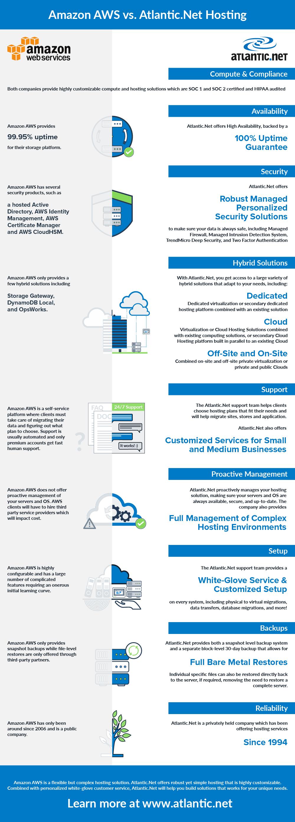 Amazon AWS vs Atlantic Net: A Comparison of Cloud Hosting Services