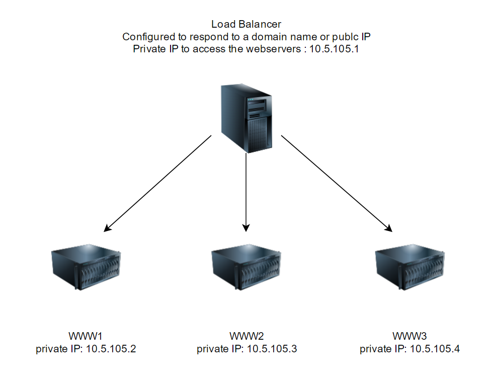 Load Balancer Setup Network Diagram