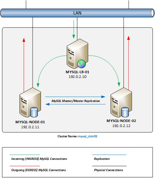 Multi-Master MySQL Cluster Network Diagram