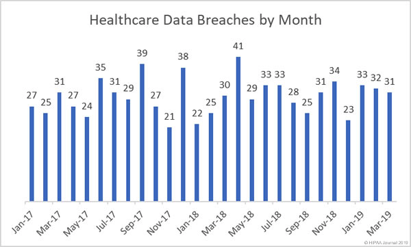Healthcare Cybersecurity in 2019: Lessons We've Learned