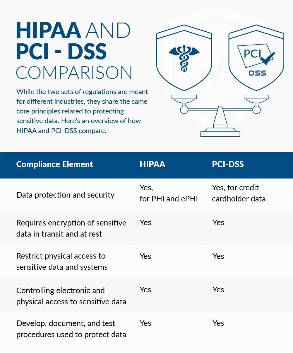 HIPAA Compliance vs. PCI Compliance